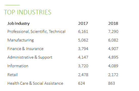 top industries